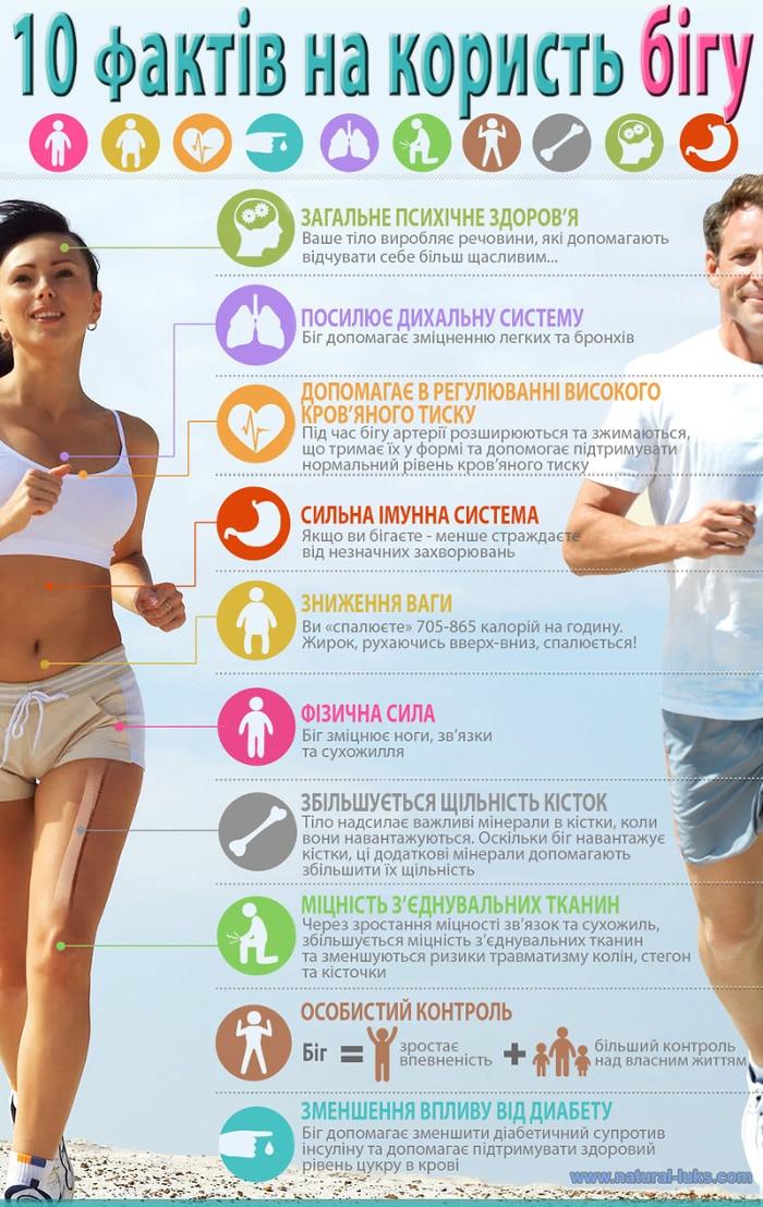 10 переваг від бігу